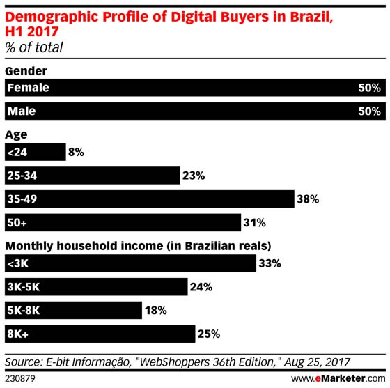 digital_buyers_brazil