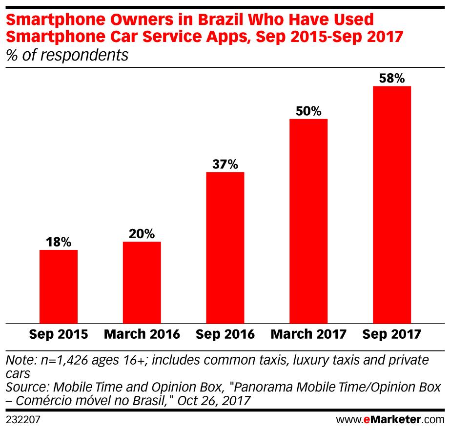 Brazil_Ride-Hailing_App_Users