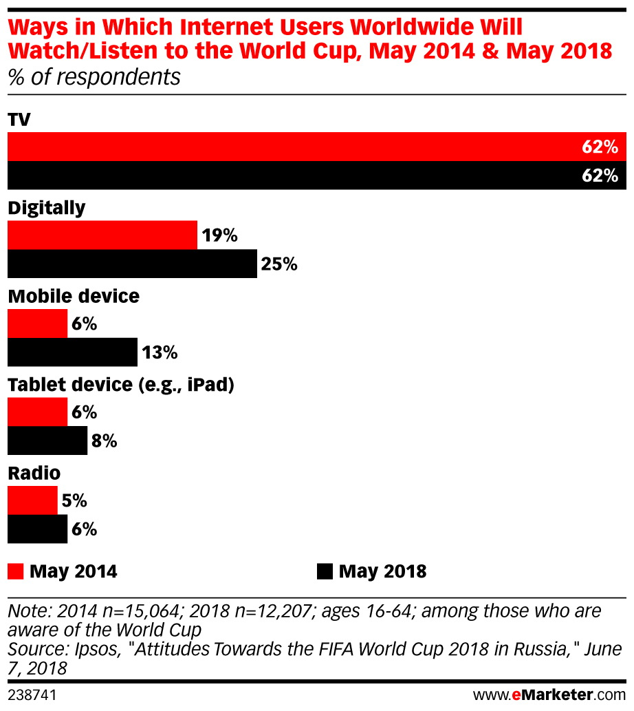 eMarketer_Ways_in_Which_Internet_Users_Worldwide_Will_Watch_Listen_to_the_World_Cup_May_2014_and_May..._238741 (1).jpg
