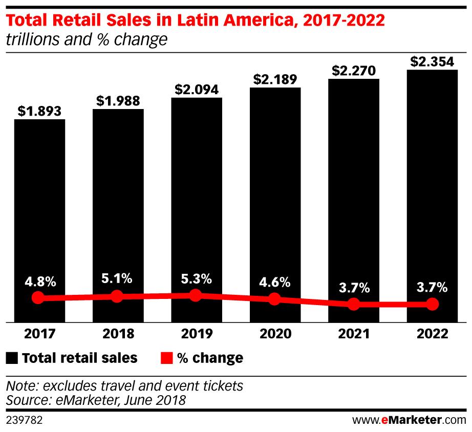 eMarketer_Total_Retail_Sales_in_Latin_America_2017-2022_239782.jpg