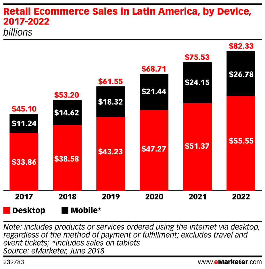 eMarketer_Retail_Ecommerce_Sales_in_Latin_America_by_Device_2017-2022_239783.jpg