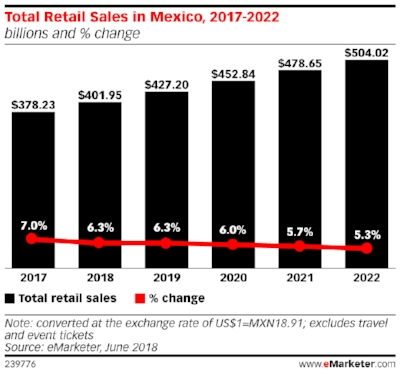 eMarketer_Total_Retail_Sales_in_Mexico_2017-2022_239776.jpg