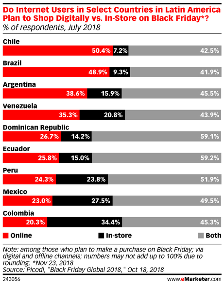 eMarketer_Do_Internet_Users_in_Select_Countries_in_Latin_America_Plan_to_Shop_Digitally_vs_In-Store_..._243056.jpg