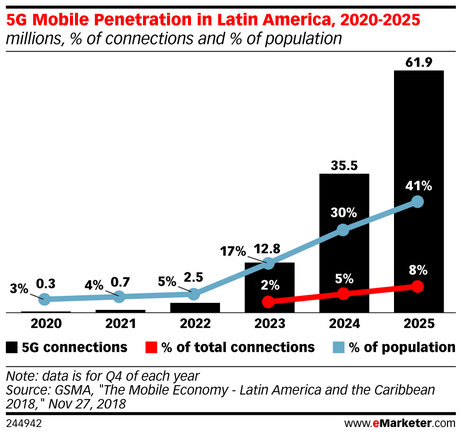 emarketer_5g_mobile_penetration_in_latin_america_2020-2025_244942.jpg