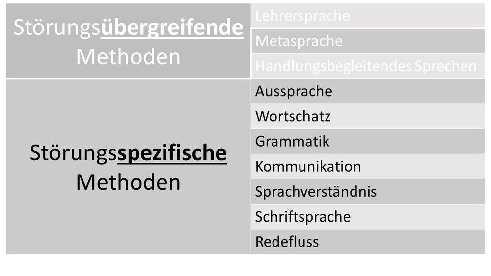 Quelle: Bausteine sprachheilpädagogischen Unterrichts (Reber, Schönauer-Schneider)