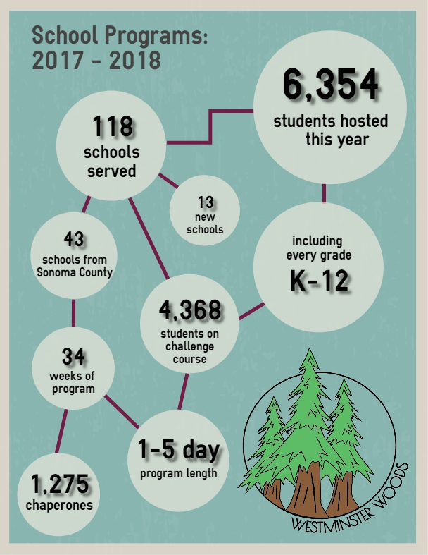 WW 2017-2018 School Programs Impact.jpg