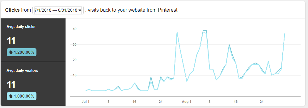 This shows the increase in website traffic for the dates above!