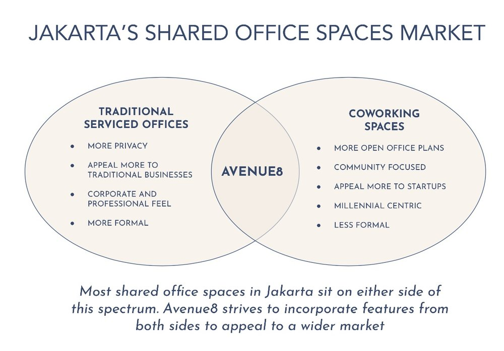 jakarta shared office space market.jpg