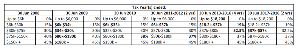Fig 2: Historical tax rates from 2008 to present.