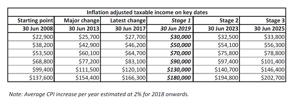 Fig 3: Inflation adjusted taxable incomes 2008-2025