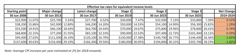Fig 4: Effective tax rates 2008-2025