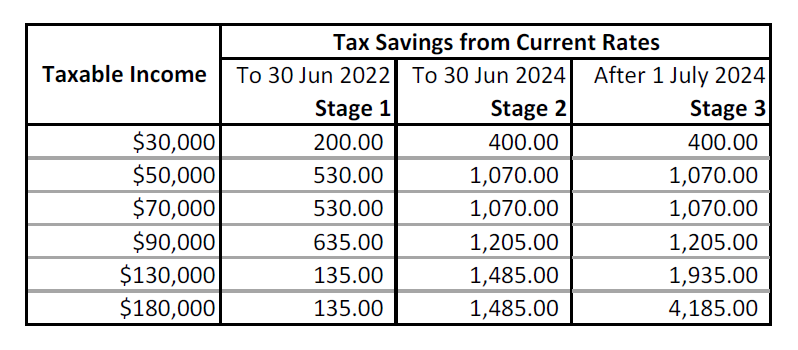 Fig 1: Tax Savings from current tax positions.
