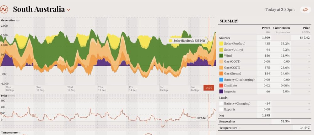 A screenshot from OpenNEM.org.au illustrating a time when solar met 40 per cent of demand in South Australia. (Image via RenewEconomy.)
