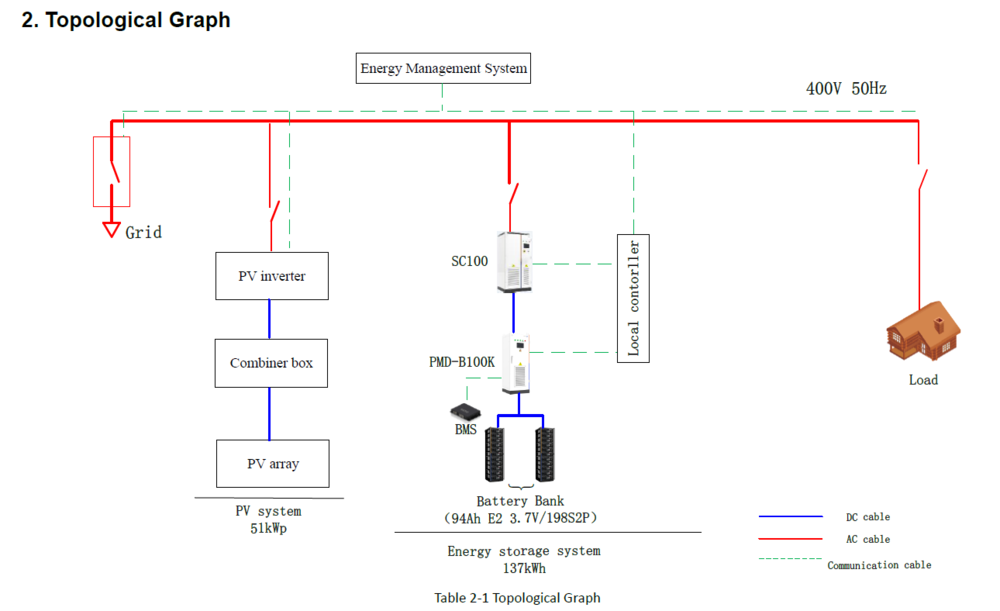 Technical diagram of the BCG microgrid system. SwitchDin will provide the energy management system for the project.