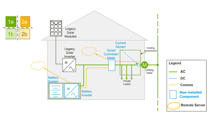 SwitchDin's Droplet device functions as the 'smart controller' described in this example illustration of possible system configuration options for battery-equipped systems under South Australia's Home Battery Scheme. (Image via SA Dept of Mining & Energy.)