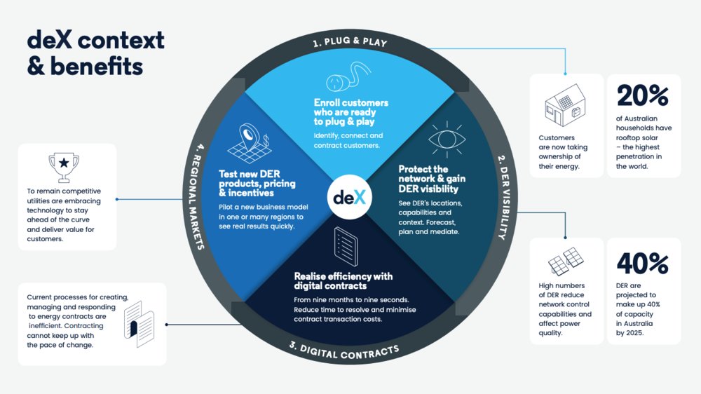 deX context and benefits (click to enlarge)