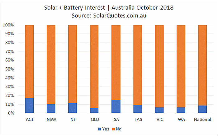 SolarQuotes' index of interest in solar plus storage systems as of October 2018. Nationally, the average is about 9%. However, SunWiz data shows that the percentage of homes who installed batteries with solar in 2017 was actually about 12%.