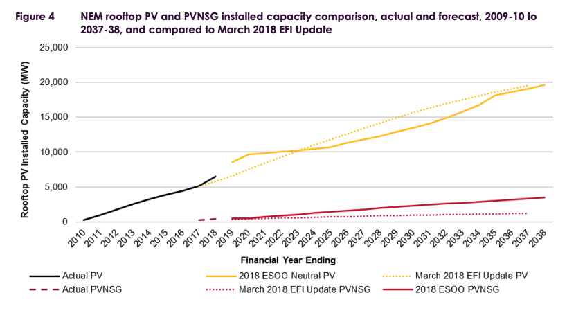 AEMO's forecasts for solar uptake as per ESOO 2018. The dark yellow line denotes small-scale solar uptake. Source:  AEMO .