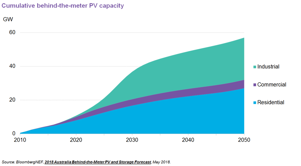 Projected behind-the-meter solar PV uptake in Australia, as per BNEF New Energy Outlook 2018.