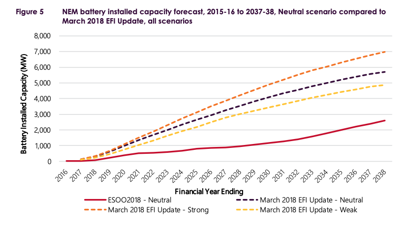 AEMO's forecasts for battery storage uptake as per ESOO 2018. The red line denotes the 'neutral' scenario. Source:  AEMO .
