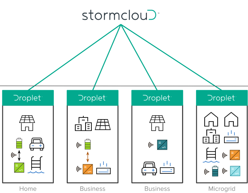 SwitchDin's Droplets consolidate homes/businesses and their equipment into DER 'nodes', simplifying visibility and control for VPP & microgrid operators. Stormcloud, our cloud platform, orchestrates fleets of DERs.  Learn more about how it works.