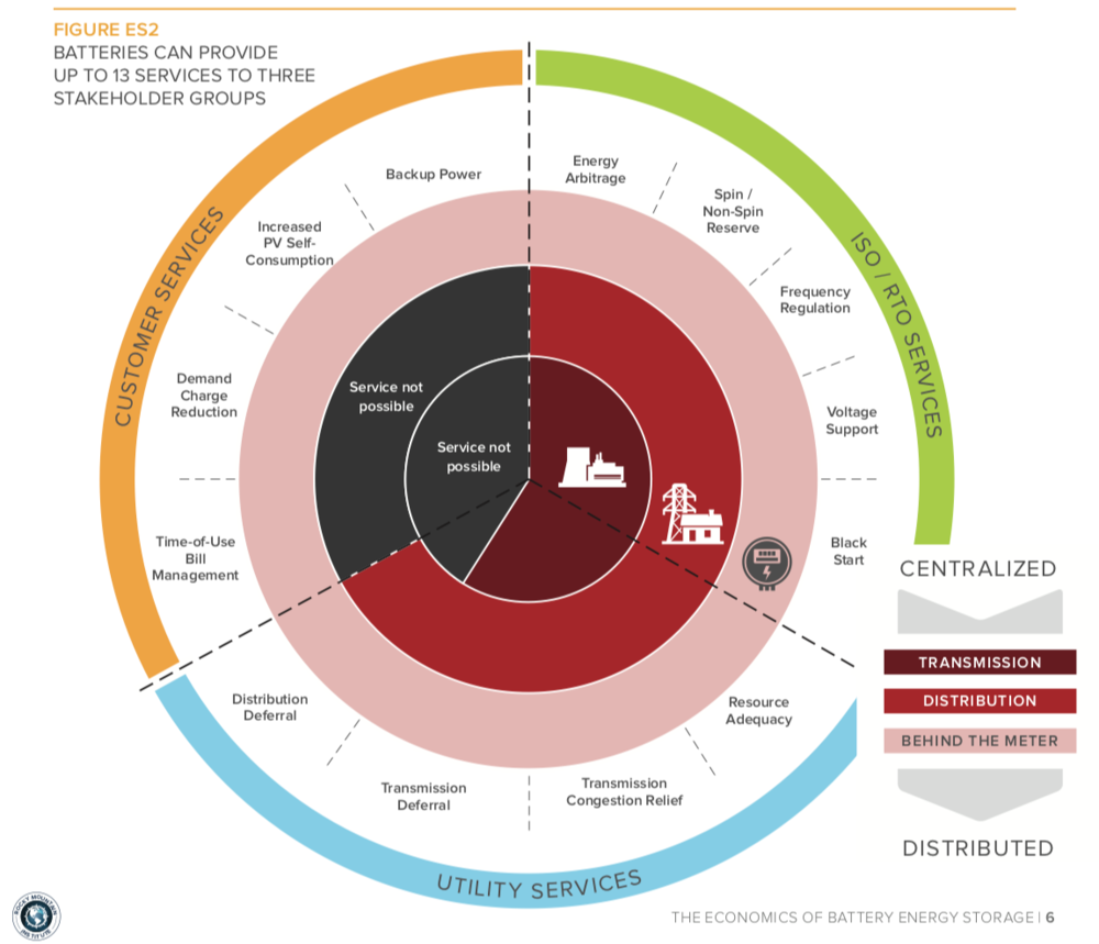 An overview of battery use cases for customers (homes & businesses), utilities (e.g. integrated utilities or networks in the Australian context), and energy markets (e.g. as a tool in AEMO's toolbox). This chart is from  a report by the Colorado-based Rocky Mountain Institute  with a focus on the US energy system (hence the different terminologies), but is applicable to Australia as well.