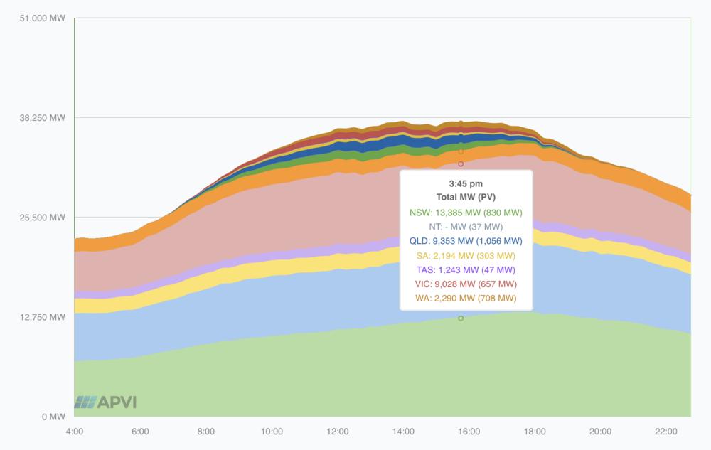Graph via  Australian Photovoltaic Institute (APVI)