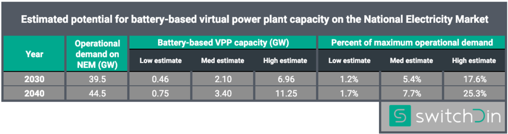 Estimates of potential virtual power plant contribution to operational demand on the National Electricity Market. As VPPs contribute more to the grid, the greater the vulnerability to cyber attacks originating from their composite components - inverters, batteries, etc.