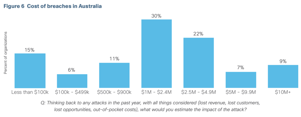 Costs of security breaches in Australia, 2018. (Source: CISCO's 2018 Asia Pacific Security Capabilities Benchmark Study)