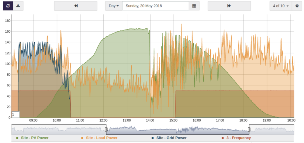 Energy supply security during grid outages : Client's loads can continue to run using solar and battery power when grid supply is unavailable.   Above:  Client maintains supply during outage (seen where frequency drops to zero).