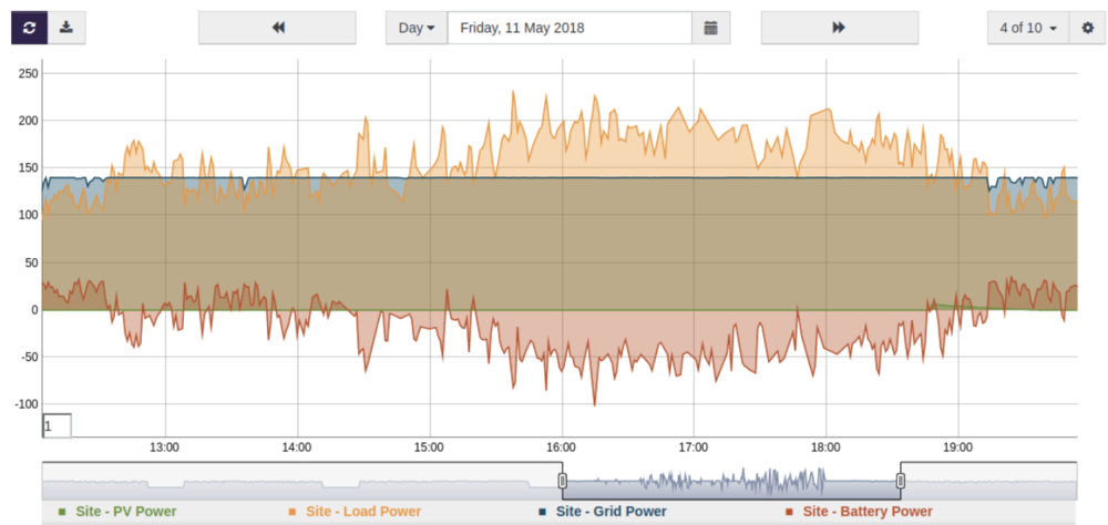 Battery enables compliance with import limits : The battery automatically comes online to help supply power when loads rise above the 140kW grid import limit.   Above:  Example of grid import limit compliance using the battery.