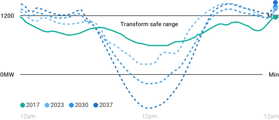 Growing pressure on the network:  The client anticipated that stressors on the local transformer would become more pronounced as solar penetration and afternoon peak loads increased on the network in the coming decades.
