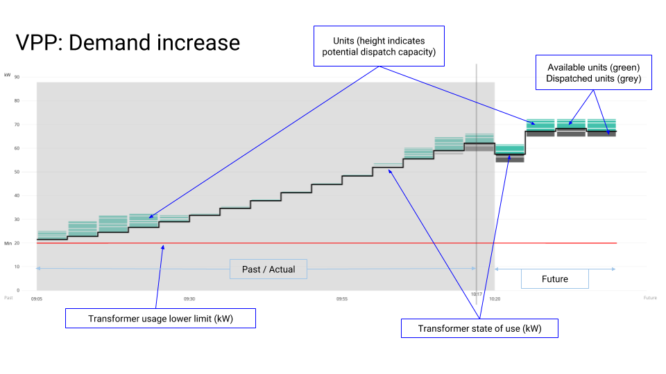Demand increase with a VPP: A screenshot from SwitchDin's virtual power plant management portal.  (Click to enlarge.)