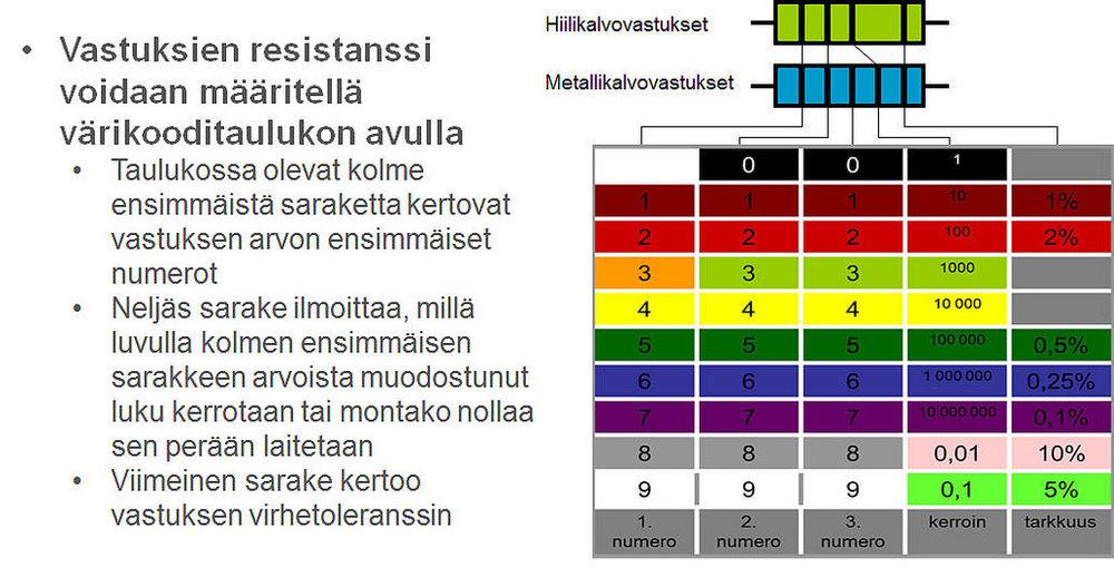 https://github.com/matpi/Elektroniikka_tutuksi/wiki/2.-Elektroniikan-komponentteja