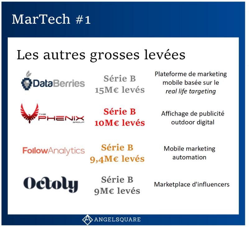 Les plus grandes levées de fonds des startups en MarTech