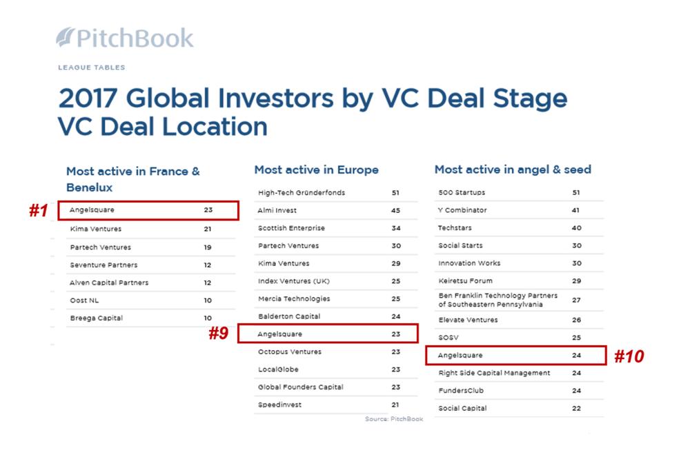 AngelSquare classé numéro 1 des investisseurs VC les plus actifs en France et au Benelux