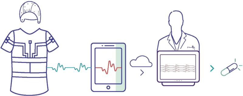 Bioserenity permet un tracking précis et accessible à tout moment du diagnostic du patient afin de lui fournir le meilleur traitement possible
