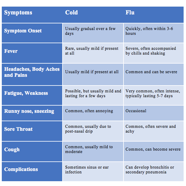 cold or flu how can i tell the difference kathy s urgent care