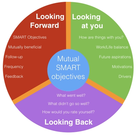 Appraisals the DDR way - The overall aim of an appraisal is to set (and then achieve) mutually beneficial SMART objectives that drive the individual forward within the context of the business and environment that they are working in.In order to do this there are a number of things we need to 'get right' from creating the right environment to having the right people and importantly having the right conversations.DDR learning will provide the support necessary for your business to have the right conversations with the right people at the right time, helping you work towards a common goal, as the individual components that you are.