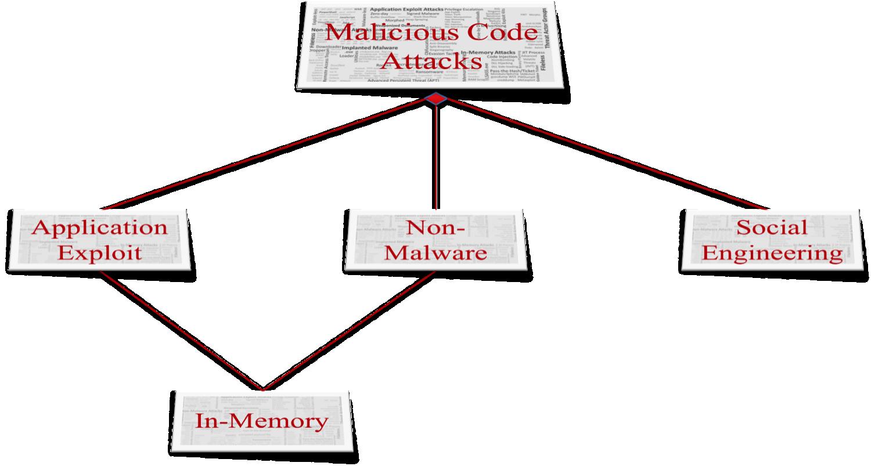 Malicious_Code_Attacks_Appguard.png
