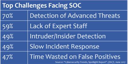 SOC Top Challenges.png