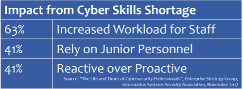 Impact Cyber Skills Shortage.png