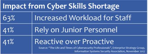 Impact Cyber Skills Shortage.png