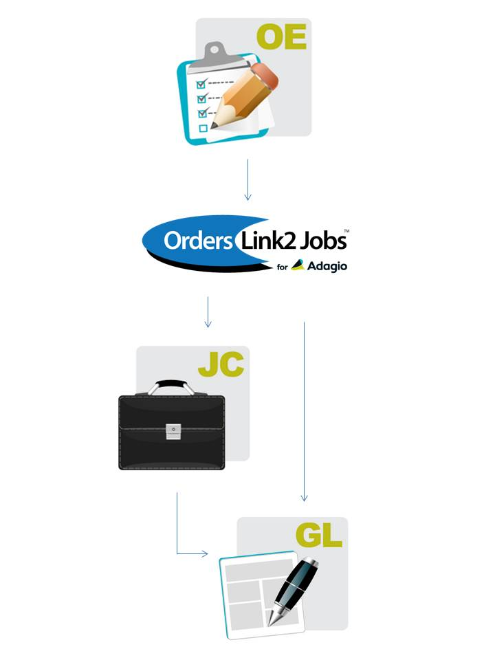 How Orders Link2 Jobs works