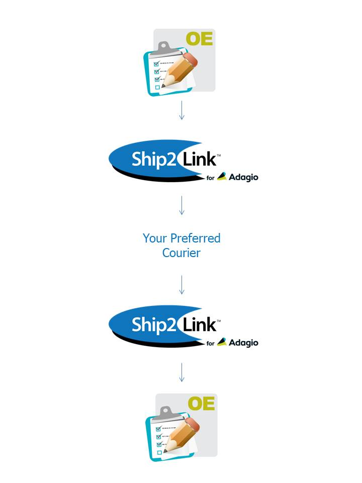 How Ship2Link works