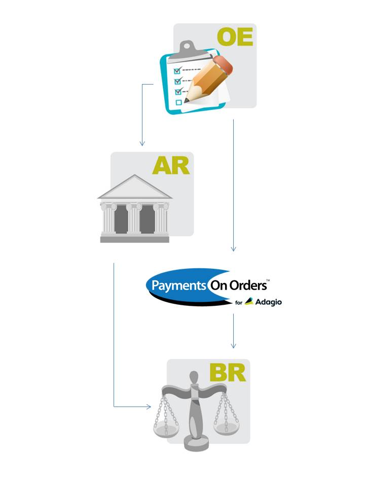 How Payments on Orders works