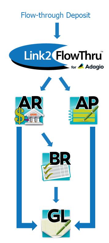 Link2 FlowThru for Adagio