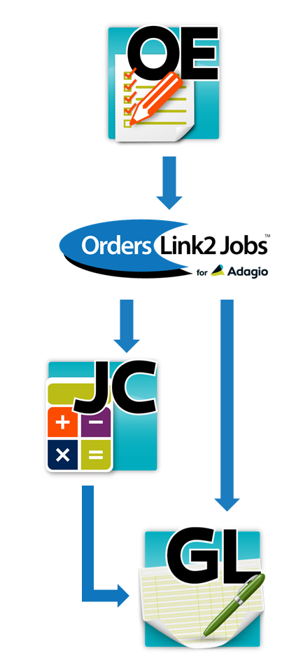 Orders Link2 Jobs for Adagio