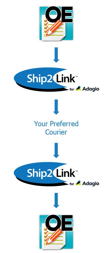 Ship2Link for Adagio
