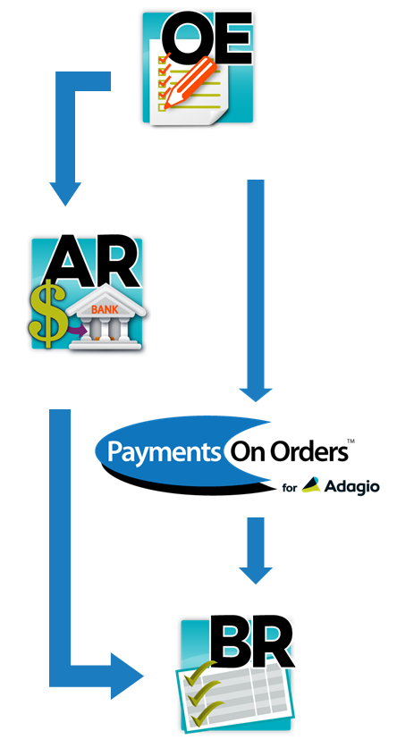 Payments on Orders for Adagio